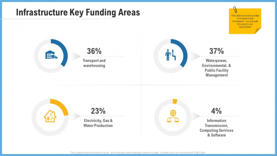 Improving Operational Activities Enterprise Infrastructure Key Funding Areas Diagrams PDF