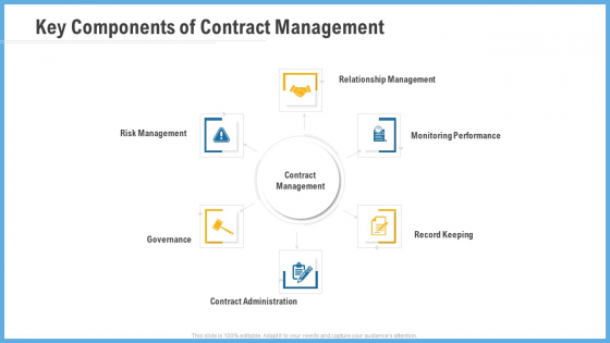 Improving Operational Activities Enterprise Key Components Of Contract Management Pictures PDF