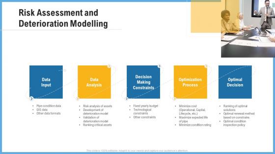 Improving Operational Activities Enterprise Risk Assessment And Deterioration Modelling Inspiration PDF