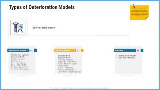 Improving Operational Activities Enterprise Types Of Deterioration Models Background PDF