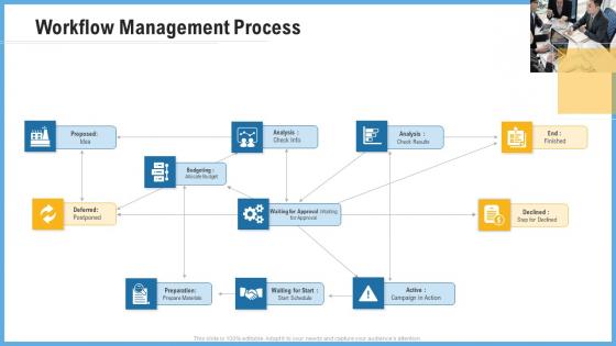 Improving Operational Activities Enterprise Workflow Management Process Rules PDF