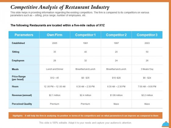 Improving Restaurant Operations Competitive Analysis Of Restaurant Industry Ppt PowerPoint Presentation Inspiration Format Ideas PDF