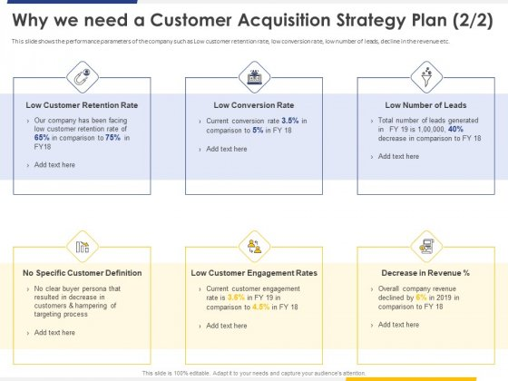 Improving Retention Rate By Implementing Why We Need A Customer Acquisition Strategy Plan Portrait PDF