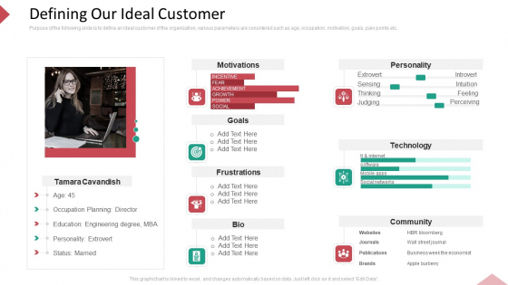 Inbound Interruption Commerce Promotion Practices Defining Our Ideal Customer Ppt Infographic Template Visual Aids PDF
