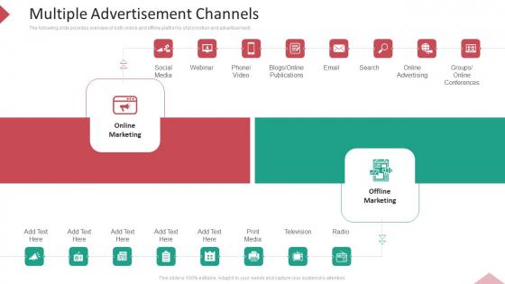Inbound Interruption Commerce Promotion Practices Multiple Advertisement Channels Ppt Icon Examples PDF