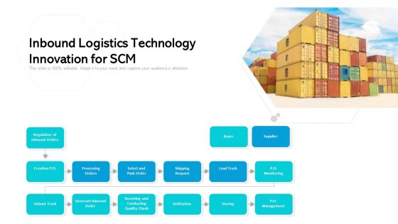 Inbound Logistics Technology Innovation For SCM Ppt PowerPoint Presentation File Background Image PDF