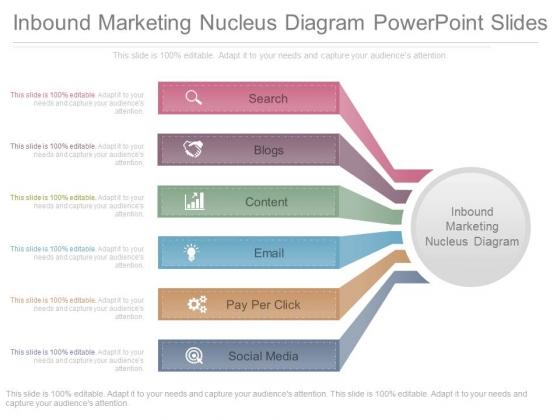 Inbound Marketing Nucleus Diagram Powerpoint Slides