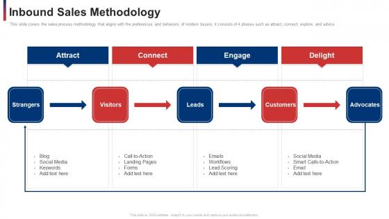 Inbound Sales Methodology Ppt Picture PDF