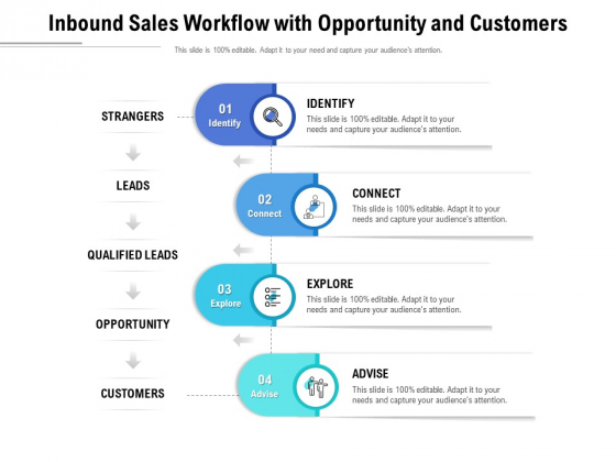 Inbound Sales Workflow With Opportunity And Customers Ppt PowerPoint Presentation Infographic Template Brochure PDF