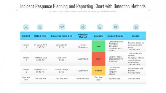 Incident Response Planning And Reporting Chart With Detection Methods Ppt PowerPoint Presentation File Aids PDF