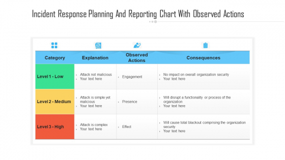 Incident Response Planning And Reporting Chart With Observed Actions Ppt PowerPoint Presentation Icon Gallery PDF