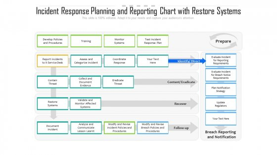 Incident Response Planning And Reporting Chart With Restore Systems Ppt PowerPoint Presentation Gallery Graphics Design PDF