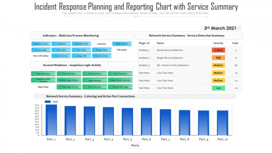 Incident Response Planning And Reporting Chart With Service Summary Ppt PowerPoint Presentation Icon Example PDF