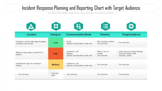 Incident Response Planning And Reporting Chart With Target Audience Ppt PowerPoint Presentation File Slides PDF