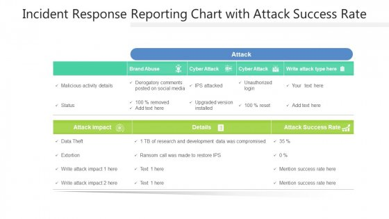 Incident Response Reporting Chart With Attack Success Rate Ppt PowerPoint Presentation Gallery Design Inspiration PDF