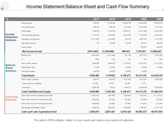 Income Statement Balance Sheet And Cash Flow Summary Ppt PowerPoint Presentation Pictures Example