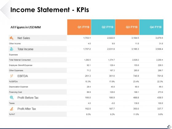 Income Statement Kpis Ppt PowerPoint Presentation Professional Template