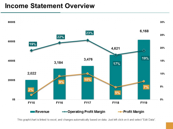 Income Statement Overview Ppt Powerpoint Presentation Inspiration Format Ideas