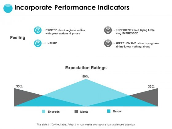 Incorporate Performance Indicators Ppt PowerPoint Presentation Gallery Background