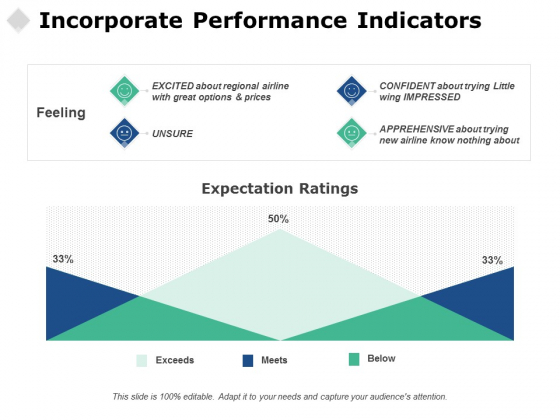 Incorporate Performance Indicators Ppt PowerPoint Presentation Ideas Vector
