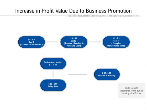 Increase In Profit Value Due To Business Promotion Ppt PowerPoint Presentation File Graphics Tutorials PDF