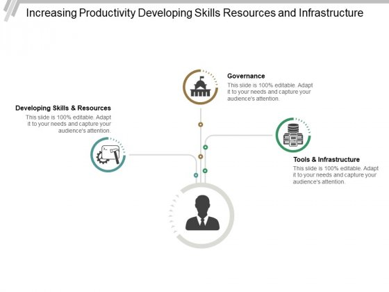 Increasing Productivity Developing Skills Resources And Infrastructure Ppt PowerPoint Presentation Gallery Visuals