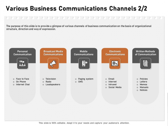 Incremental Approach Various Business Communications Channels Media Ppt Summary Master Slide PDF