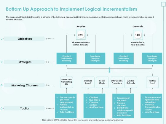 Incremental_Planning_In_Decision_Making_Bottom_Up_Approach_To_Implement_Logical_Incrementalism_Elements_PDF_Slide_1