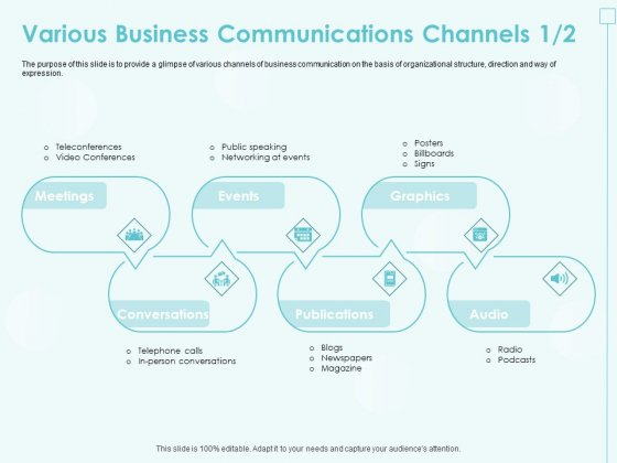 Incremental Planning In Decision Making Various Business Communications Channels Audio Summary PDF
