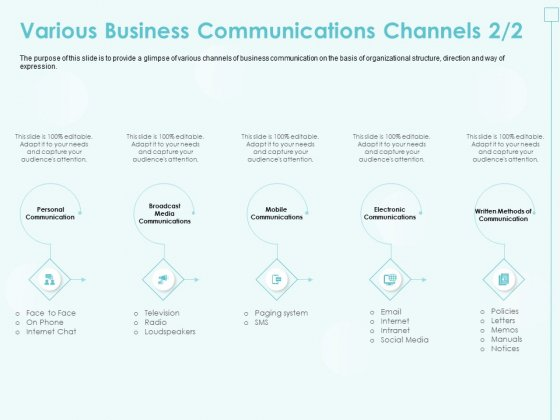 Incremental Planning In Decision Making Various Business Communications Channels Media Structure PDF
