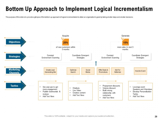 Incrementalism_Process_By_Policy_Makers_Ppt_PowerPoint_Presentation_Complete_Deck_With_Slides_Slide_20