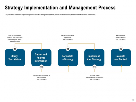 Incrementalism_Process_By_Policy_Makers_Ppt_PowerPoint_Presentation_Complete_Deck_With_Slides_Slide_35