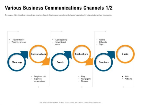 Incrementalism Process By Policy Makers Various Business Communications Channels Audio Ppt Inspiration Show PDF