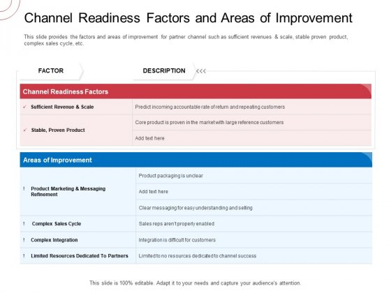 Indirect Channel Marketing Initiatives Channel Readiness Factors And Areas Of Improvement Formats PDF