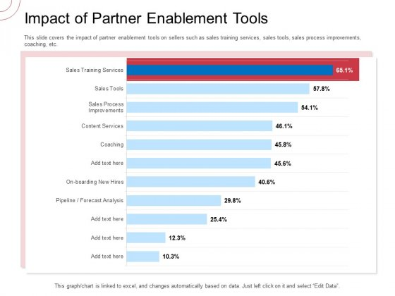 Indirect Channel Marketing Initiatives Impact Of Partner Enablement Tools Elements PDF
