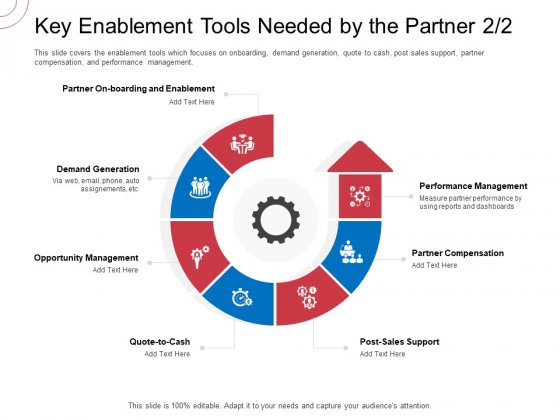 Indirect Channel Marketing Initiatives Key Enablement Tools Needed By The Partner Post Sample PDF