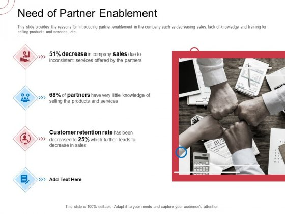 Indirect Channel Marketing Initiatives Need Of Partner Enablement Ideas PDF