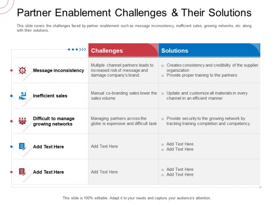 Indirect Channel Marketing Initiatives Partner Enablement Challenges And Their Solutions Ideas PDF
