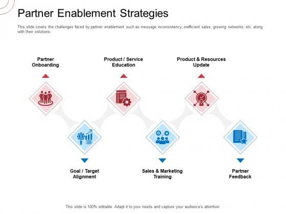 Indirect Channel Marketing Initiatives Partner Enablement Strategies Professional PDF