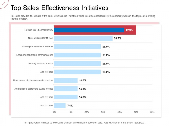 Indirect Channel Marketing Initiatives Top Sales Effectiveness Initiatives Background PDF