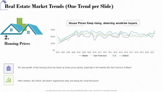 Industry Analysis Of Real Estate And Construction Sector Real Estate Market Trends One Trend Per Slide Prices Elements PDF