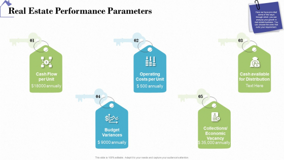 Industry Analysis Of Real Estate And Construction Sector Real Estate Performance Parameters Inspiration PDF