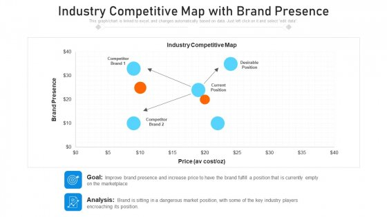 Industry Competitive Map With Brand Presence Ppt PowerPoint Presentation Gallery Slide PDF