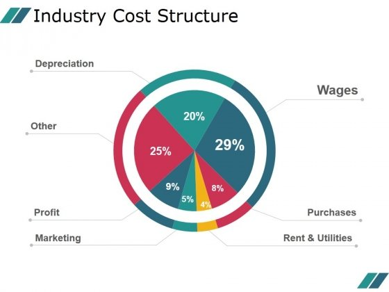 Industry Cost Structure Template 1 Ppt PowerPoint Presentation Example 2015