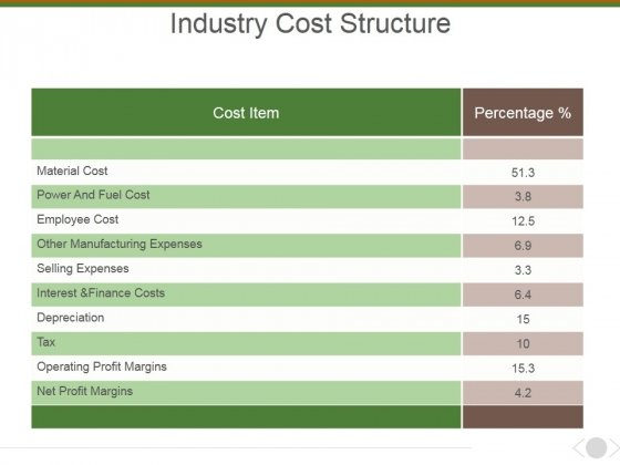 industry cost structure template 1 ppt powerpoint presentation icon layout powerpoint templates industry cost structure template 1 ppt