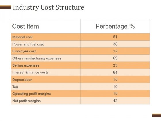 Industry Cost Structure Template 2 Ppt PowerPoint Presentation Design Templates