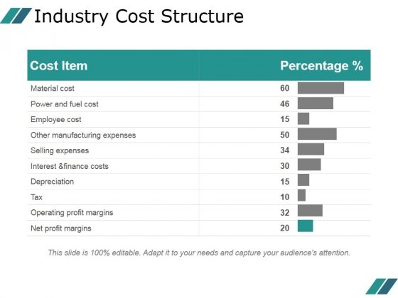 industry cost structure template 2 ppt powerpoint presentation