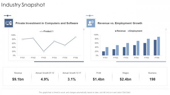Industry Snapshot Annual Startup Business Strategy Ppt Portfolio Graphics Template PDF