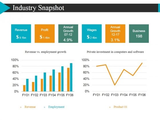 Industry Snapshot Template 2 Ppt Powerpoint Presentation Layouts