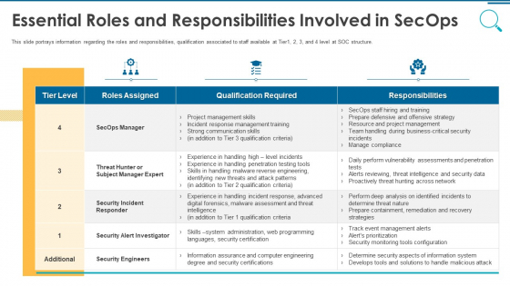 Information And Technology Security Operations Essential Roles And Responsibilities Involved In Secops Topics PDF